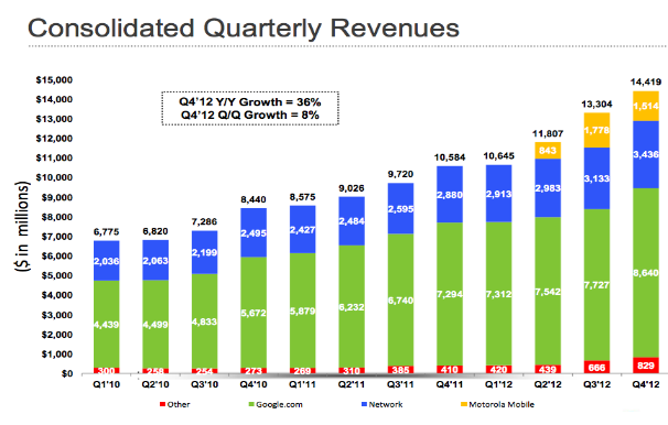 Consolidated Quarterly Revenues of Google Inc.
