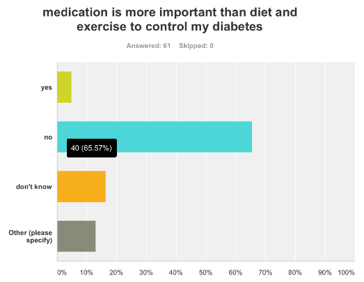 medication was more significant than diet